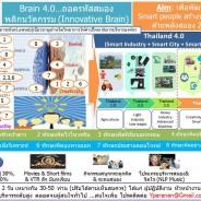 Brain 4.0…ถอดรหัสสมองพลิกนวัตกรรม (Innovative Brain)