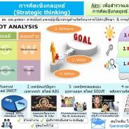 การคิดเชิงกลยุทธ์ (Strategic thinking)